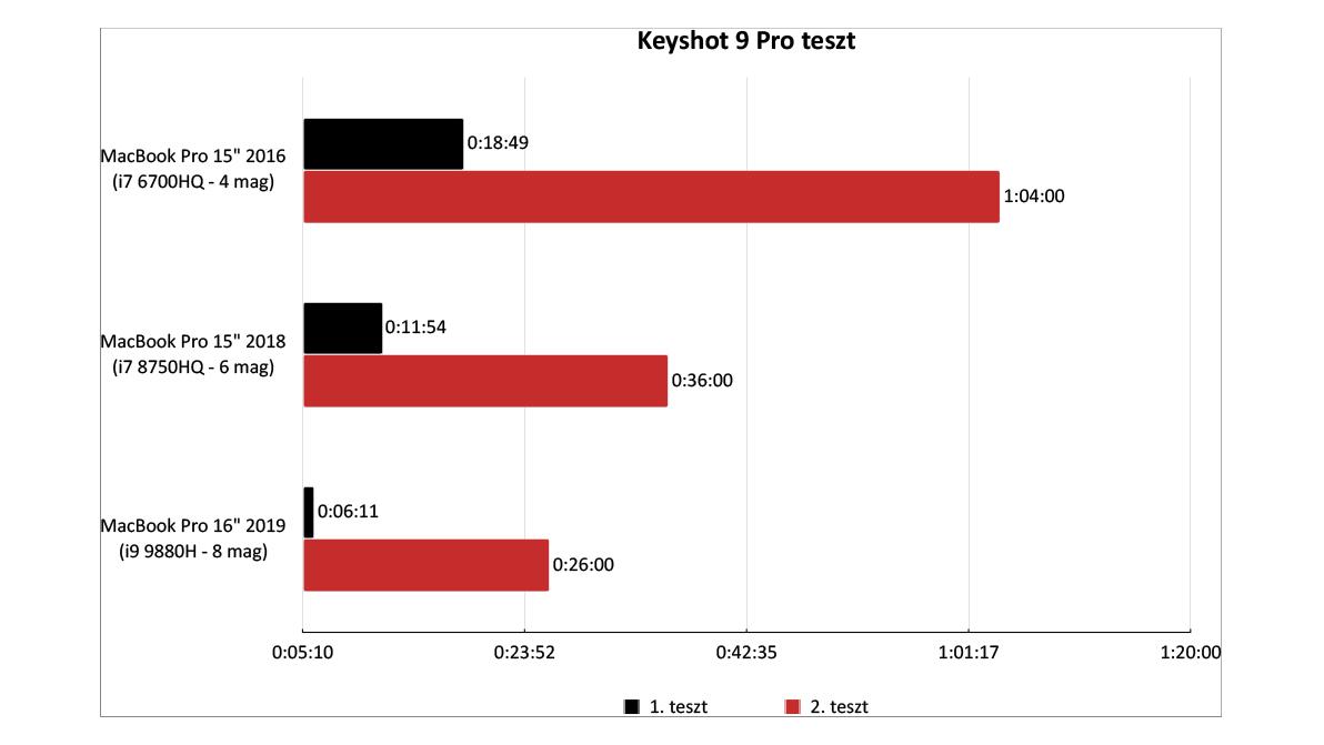 Astell&Kern KANN CUBE hordozható zenelejátszó teszt Asztali teszt diagram